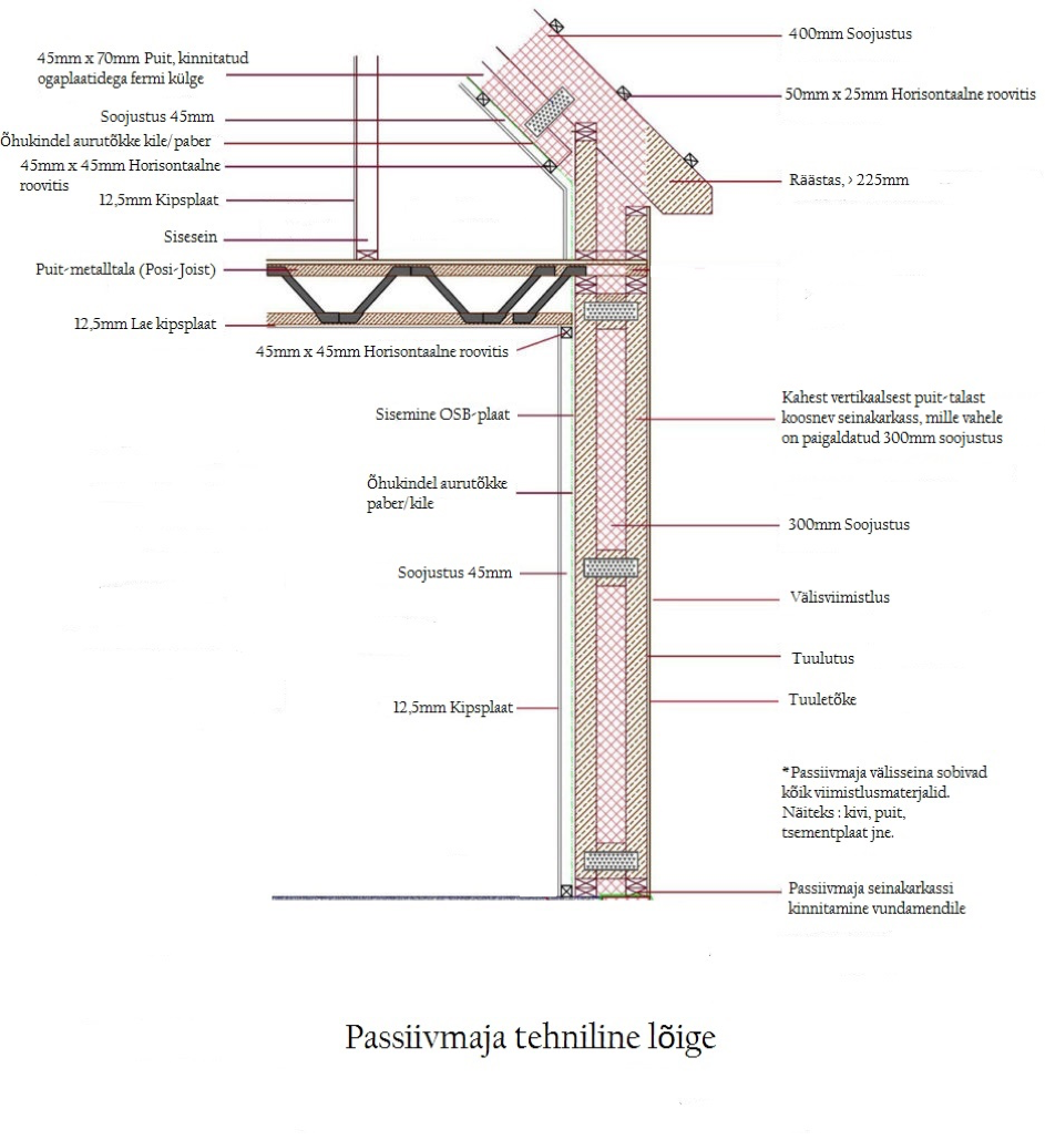 Passive house wall frames